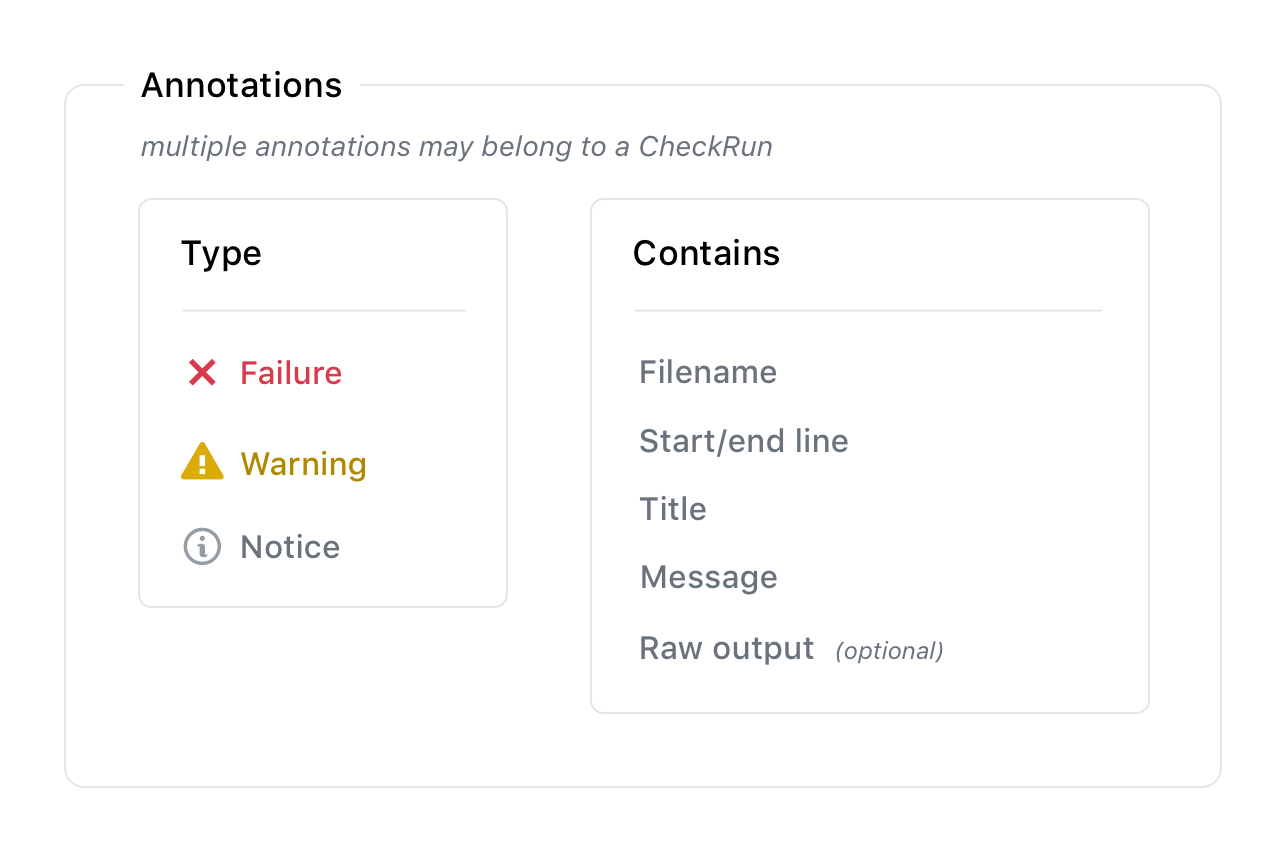 Check run annotation