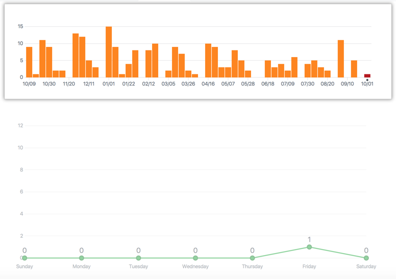 Repository commit year graph