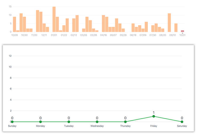 Repository commit week graph