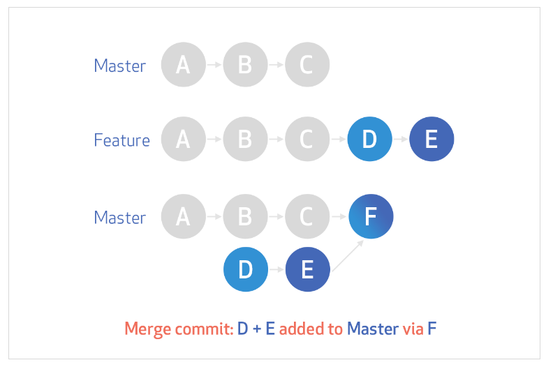 standard-merge-commit-diagram