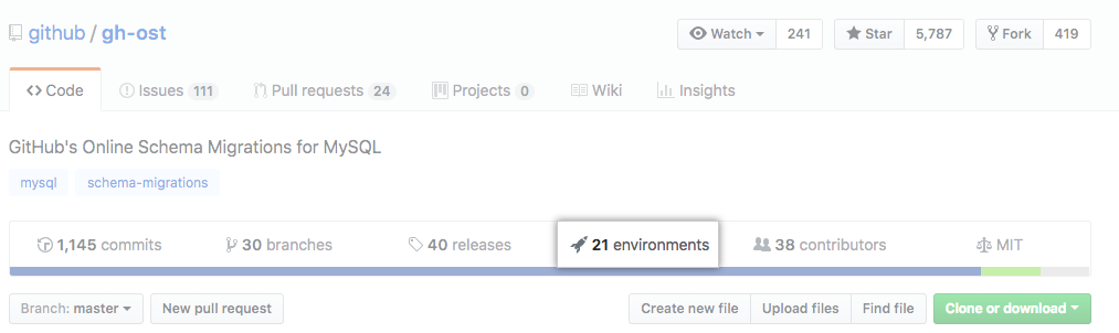 Environments on top of repository page