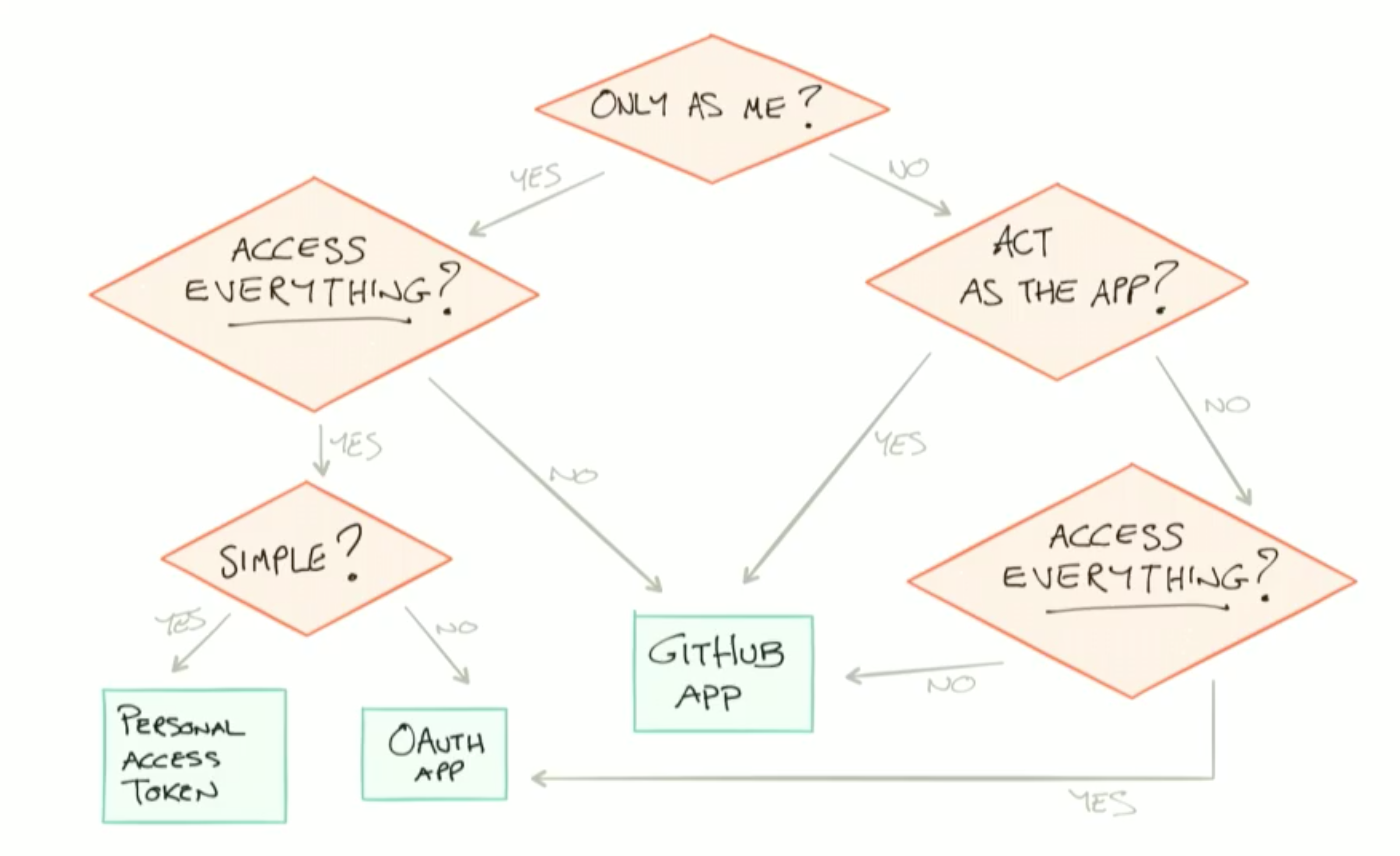 Intro to apps question flow