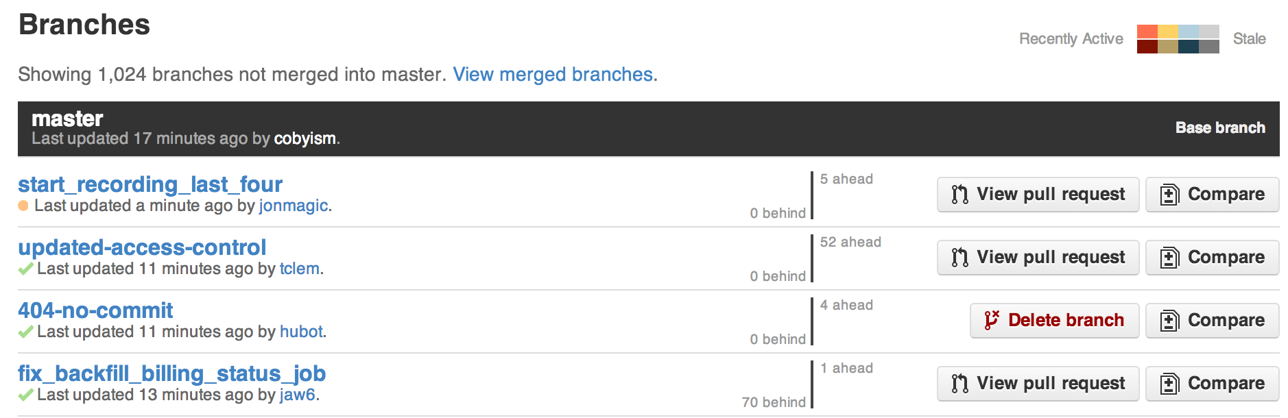 how to delete branches github