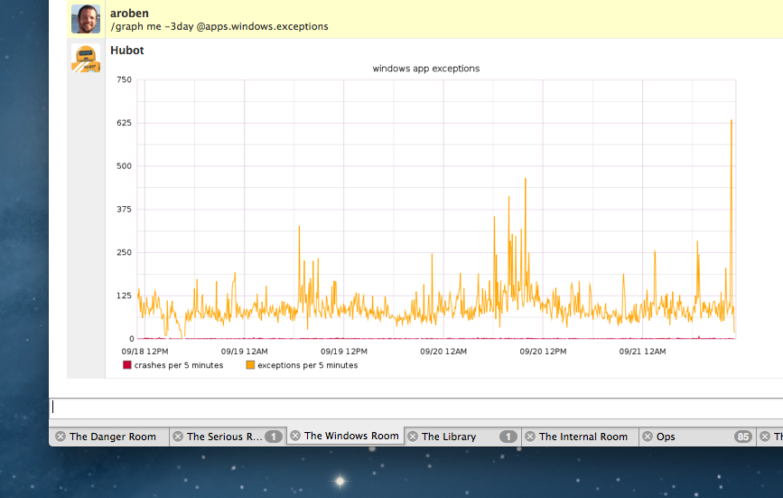 Screenshot of Campfire chat room showing Hubot providing graph of GitHub for Windows crashes and exceptions